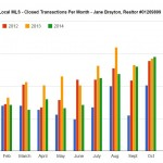 Big Bear Market Report and Absorption Rate December 2014