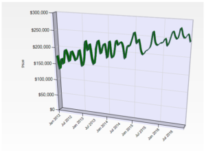 past 4 years sales in Big Bear