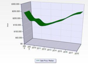 Big Bear Real Estate Trend For September 2018