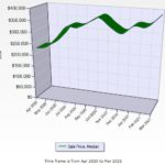 Big Bear Real Estate Trend For February 2021